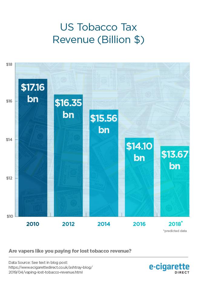 Graphique illustrant la baisse des recettes fiscales américaines sur le tabac