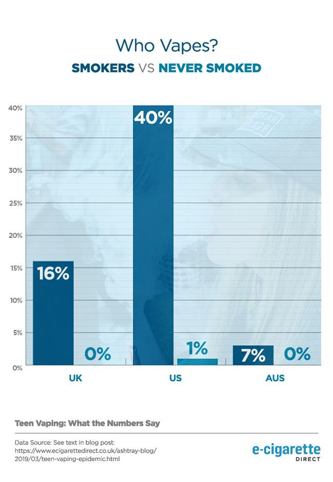 Graphique montrant les données habituelles sur les habitudes de tabagisme des vapoteurs habituels
