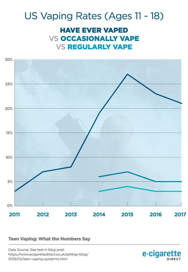 Graphique linéaire montrant l'augmentation des taux de vapotage aux États-Unis