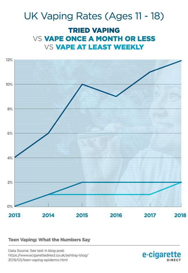 Graphique linéaire montrant l'augmentation des taux de vapotage au Royaume-Uni