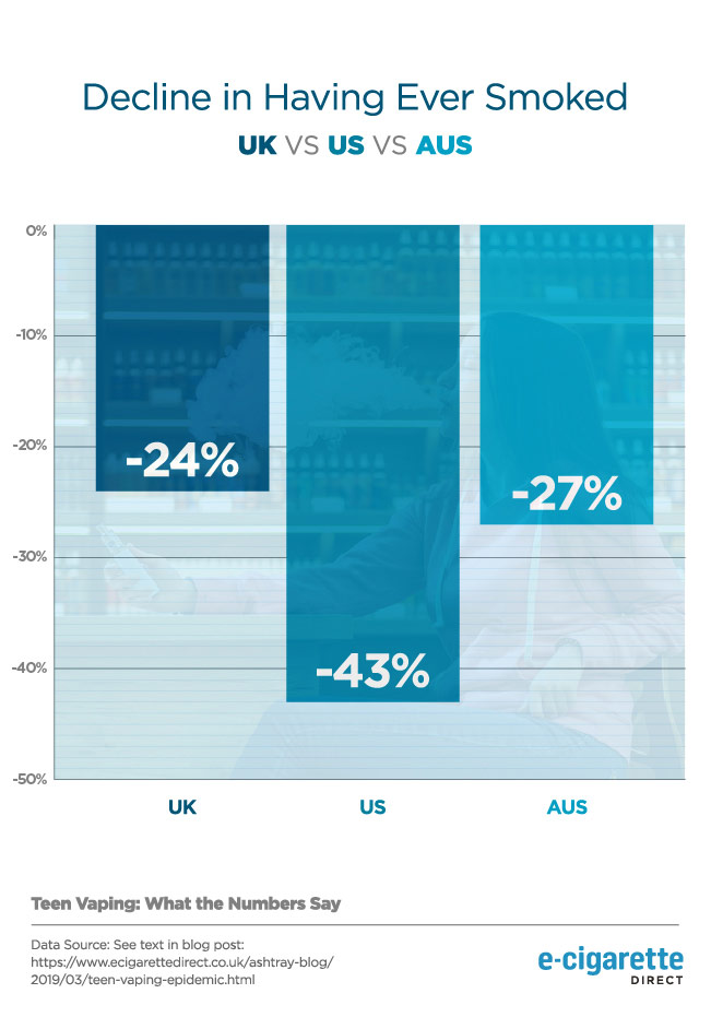 Graphique illustrant le déclin du nombre de jeunes ayant déjà fumé au Royaume-Uni, aux États-Unis et en Australie