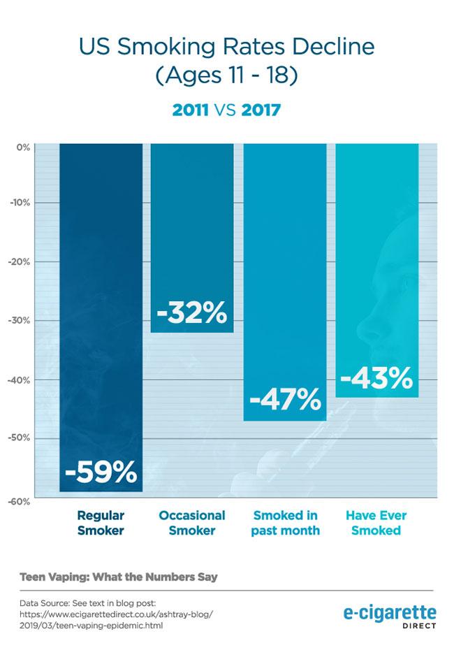 Graphique illustrant la baisse du taux de tabagisme chez les jeunes américains