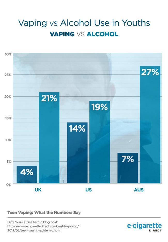 Graphique montrant les données de vapotage et de consommation d'alcool chez les jeunes