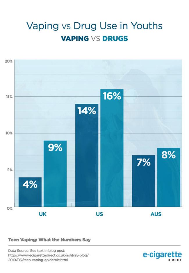 Graphique montrant les données de vapotage et d'usage de drogues chez les jeunes