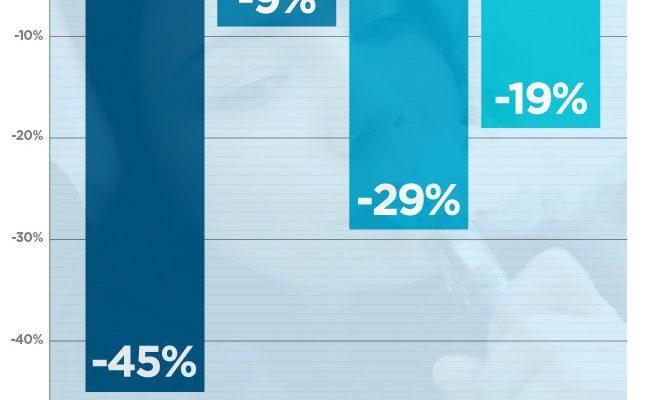 Graphique illustrant la baisse des taux de tabagisme au Royaume-Uni chez les jeunes