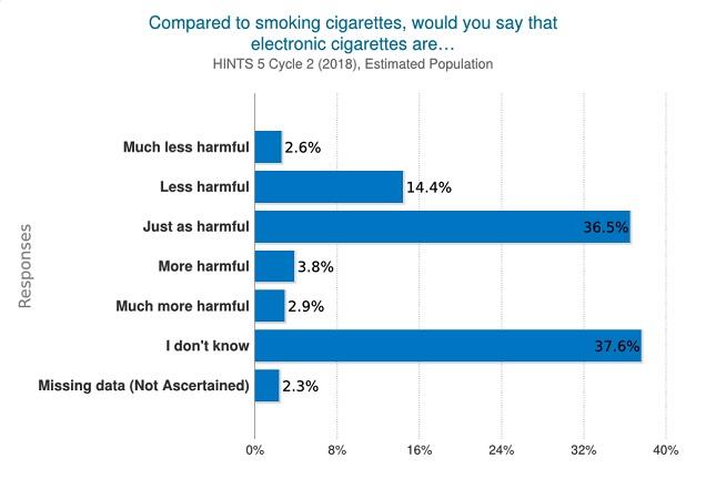 Vaping est-il plus sûr que de fumer?