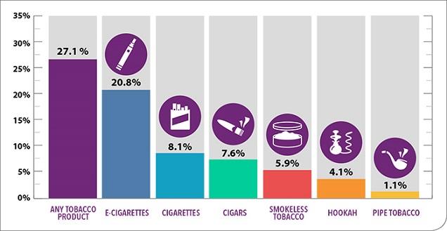 Résultats de l'Enquête nationale sur le tabagisme chez les jeunes
