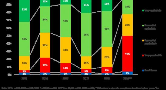 Graphique illustrant la confiance des entreprises dans le secteur de la vape.