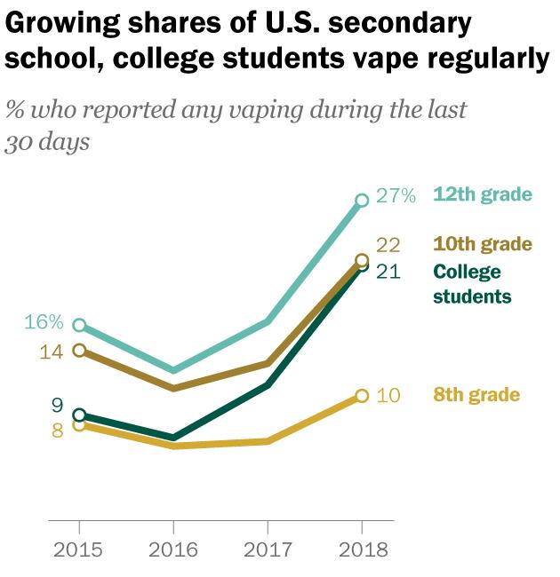 Tendance de la vape chez les adolescents américains