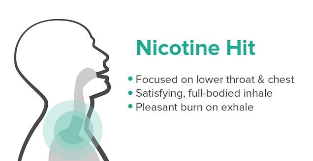 PH de la nicotine et coup de gorge