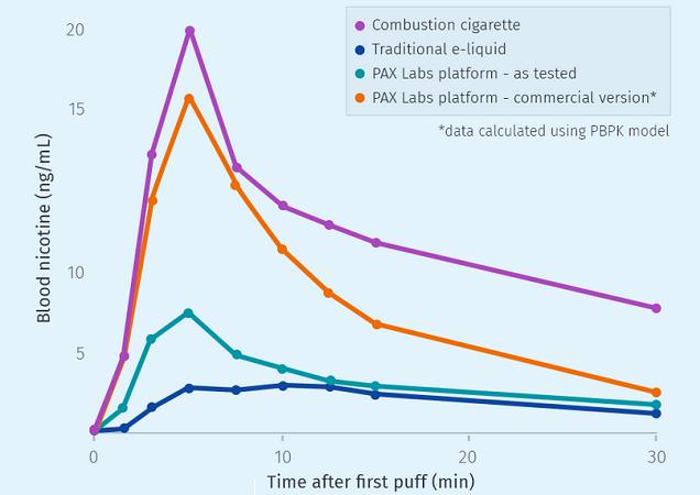 Graphique d'absorption de la nicotine Juul