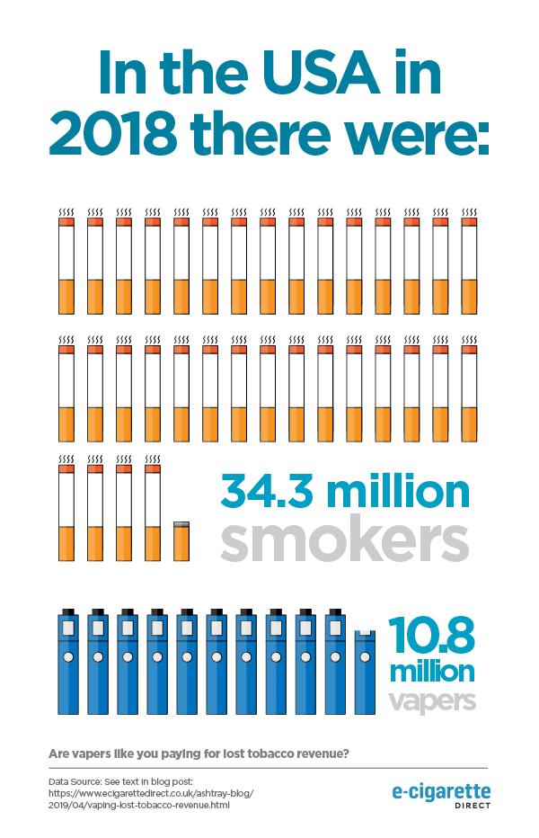 Infographie montrant le nombre de fumeurs vs Vapers aux États-Unis en 2018