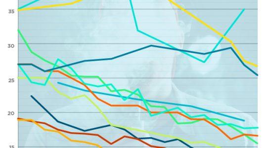 Graphique montrant les taux de tabagisme dans les pays qui autorisent le vapotage.