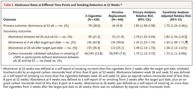 Vapoter pour arrêter de fumer Études