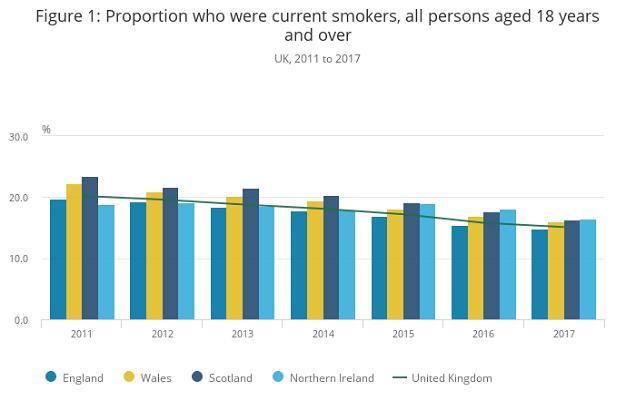 Taux de tabagisme au fil du temps au Royaume-Uni